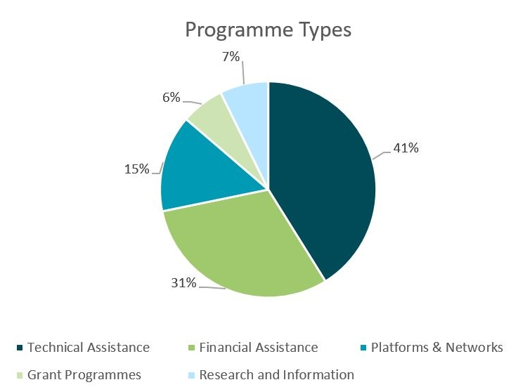 Different types of IB programmes