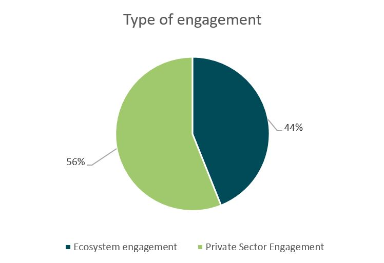 Type of IB engagement