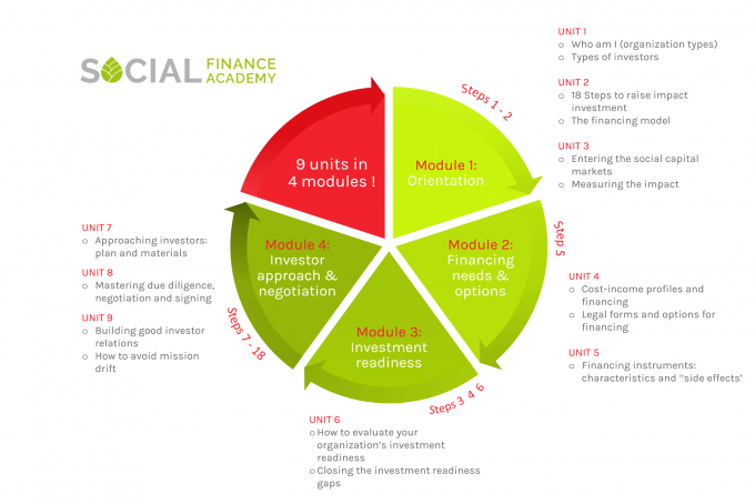 Access to Impact Investment Course Structure