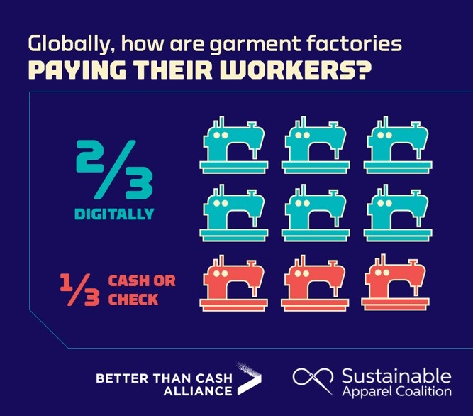 Globally, how are garment factories paying their workers?