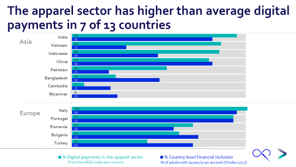The apparel sector has higher than average digital payments in 7 of 13 countries
