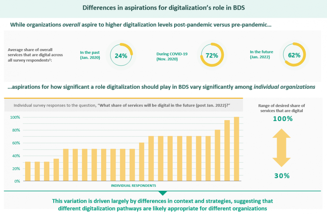 level of digitalisation in SME support organisations