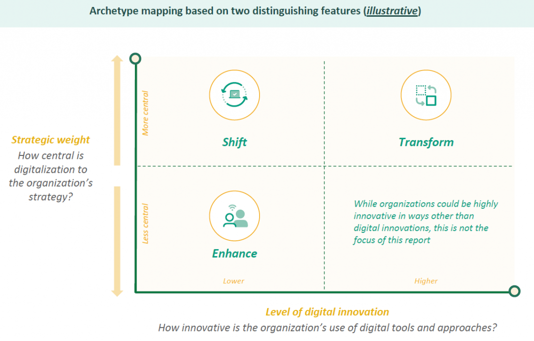 pathways of digitalisation