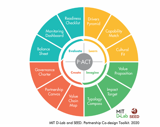 P.ACT Partnership and Co-Design Toolkit
