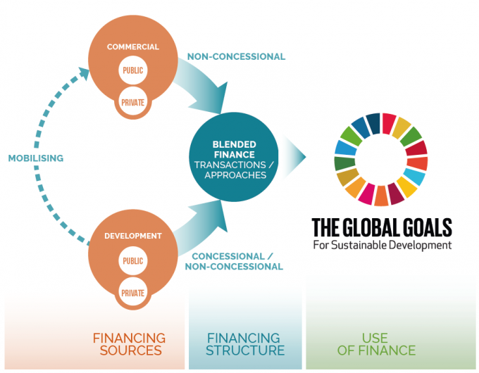 Blended Finance and SDGs graphic