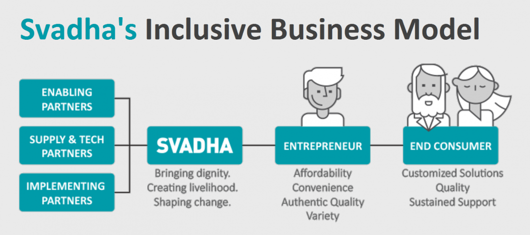 Svada's Business Model