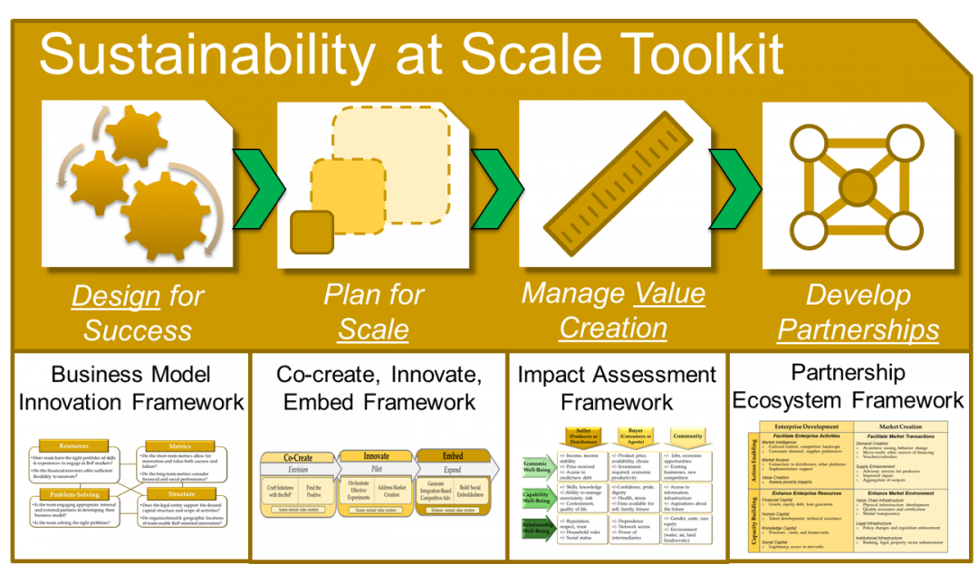 Sustainability at Scale Toolkit