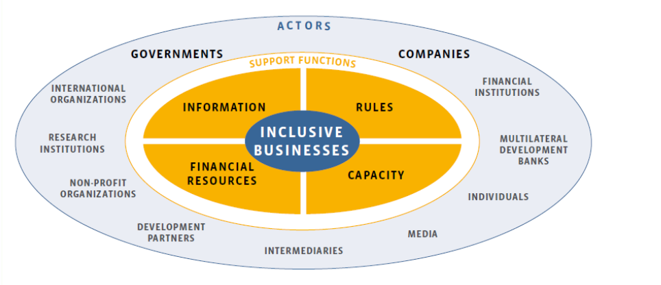 Inclusive Business Ecosystem