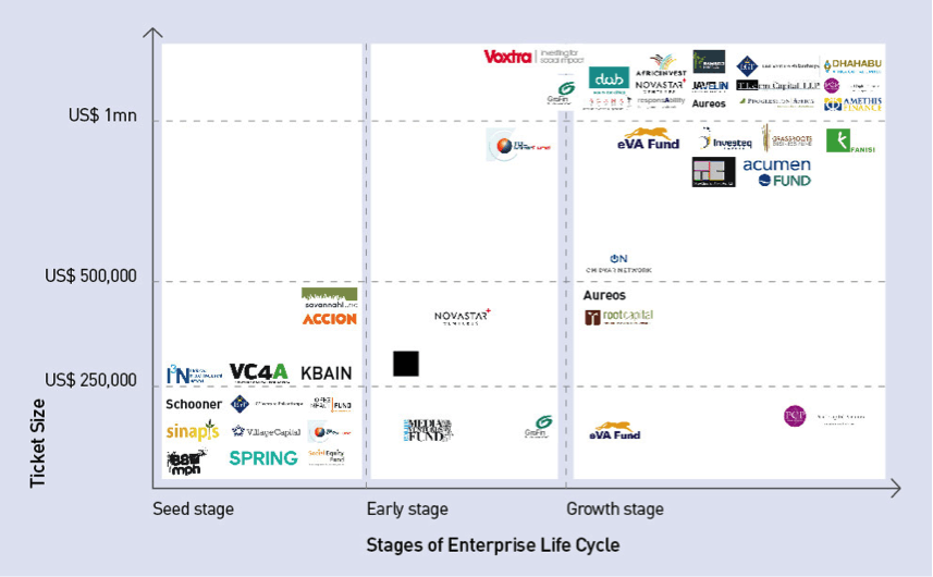 stages of enterprise life cycle