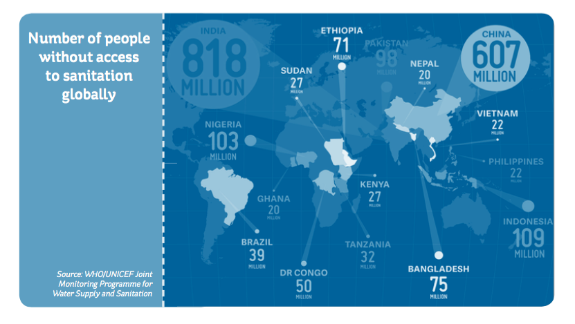 """World map People without sanitation"""