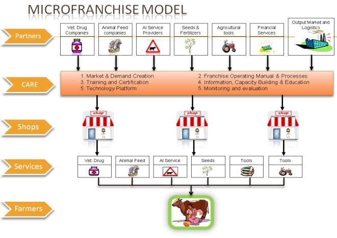 micro franchising for development the example of krishi utsho in